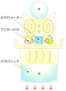 アロマ鍋のイラスト(修正)